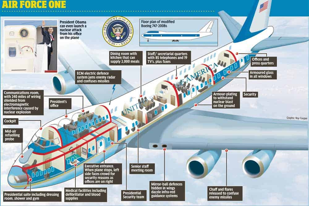 air force one preppingplanet.com