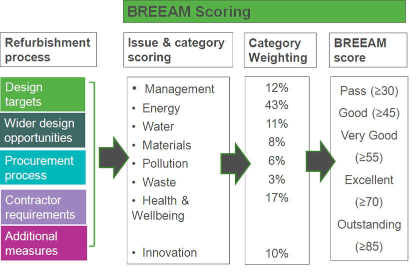 BREEM rating for rainwater harvesting preppingplanet.com